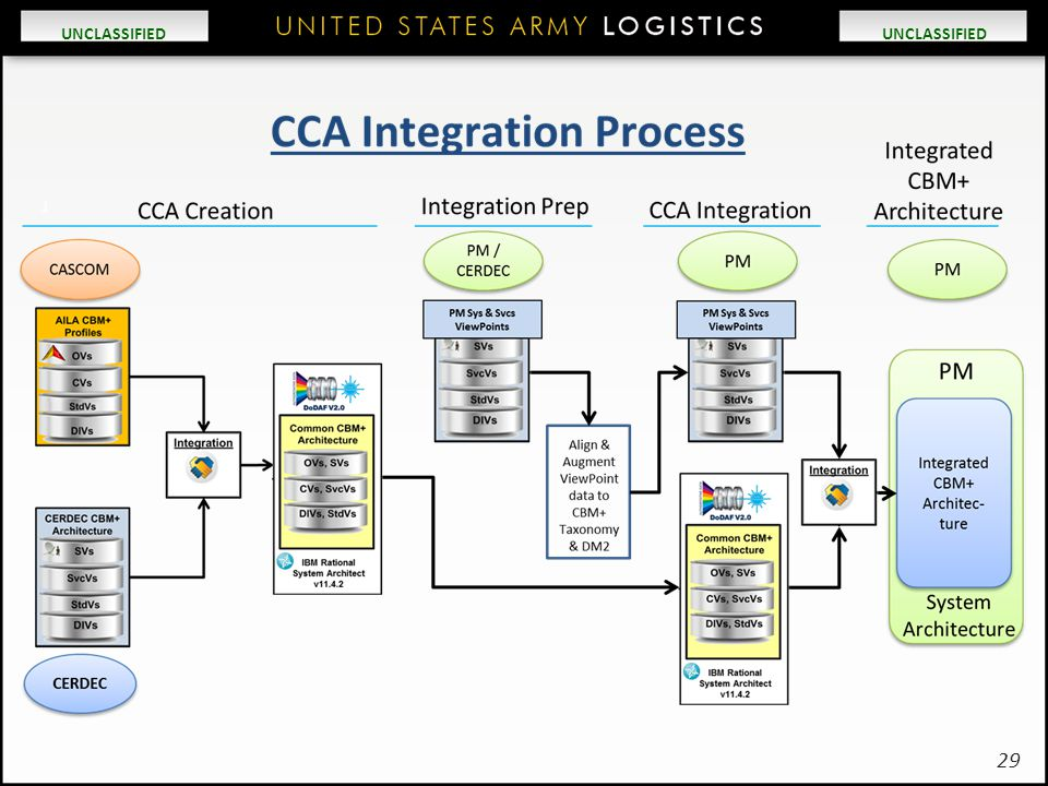 CCA Integration Process Produces an AILA-Compliant, [PM or LCMC] Integrated CBM+ Architect